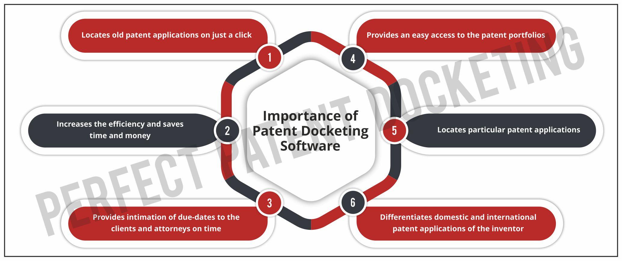 Patent Docketing Software - Its Importance