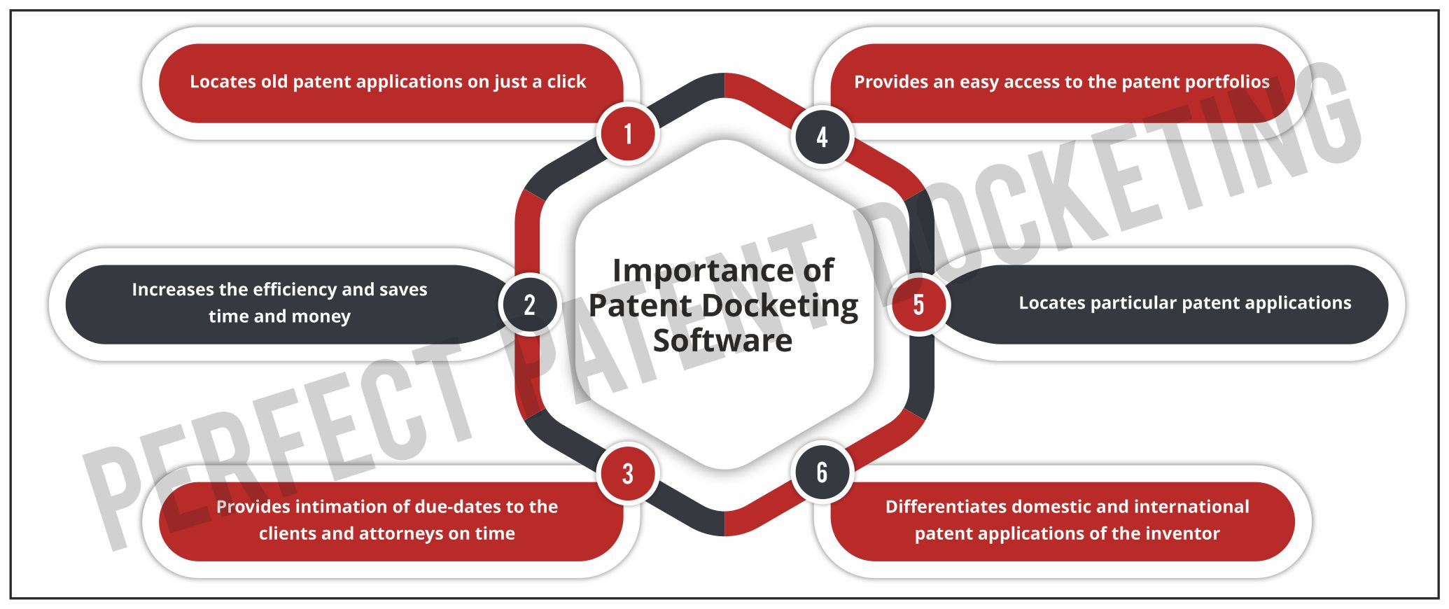 Patent Docketing Software - Its Importance